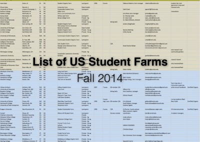 US Student Farms List (2014)